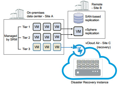 vCloud Air Disaster Recovery Co-exists with SRM