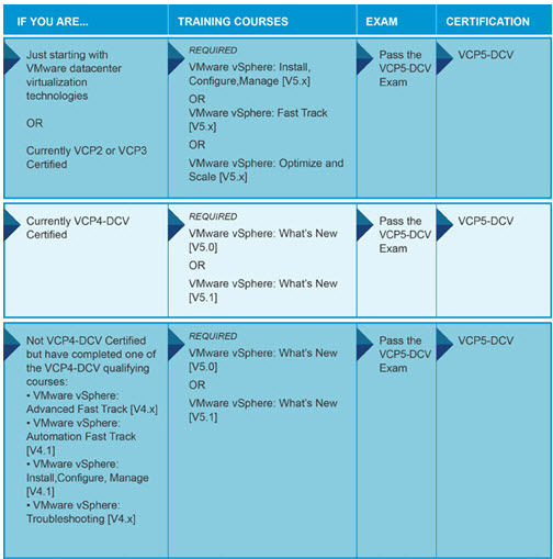 vcp courses New VMware Certification Roadmap