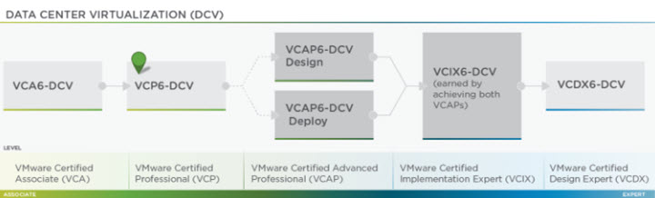 VCP6-DCV Certification Path