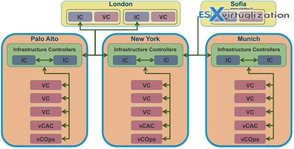Platform Service Controller - Internal (up to 8 vCenter servers) or external