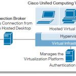 Ciscso UCS Virtual Infrastructure