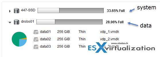 vSphere Data Protection - Data Disks
