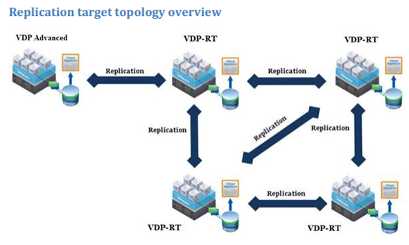 vSphere Data protection - Replication Target
