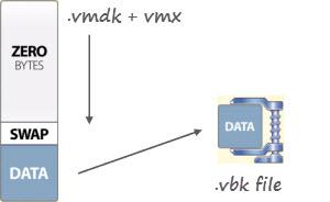 Veeam Backup Free Edition - compression capabilities