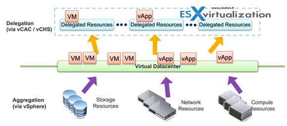 VMware Virtual Datacenter
