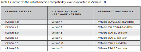 Virtual Hardware Versions