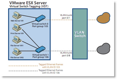 Great KB on how-to configure VLANS on vSwitches, pSwitches