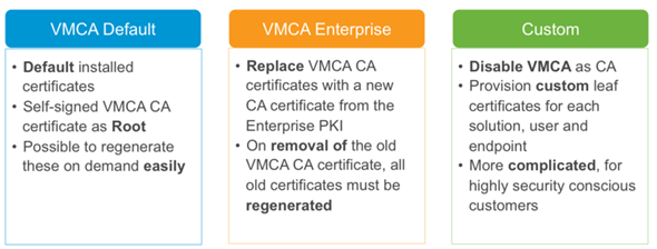VMware vSphere 6 features - certification authority dual mode