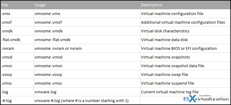 Files which are necessary for a VMware VM