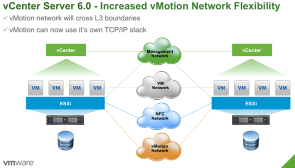 vSphere 6 new features - vMotion enhancements