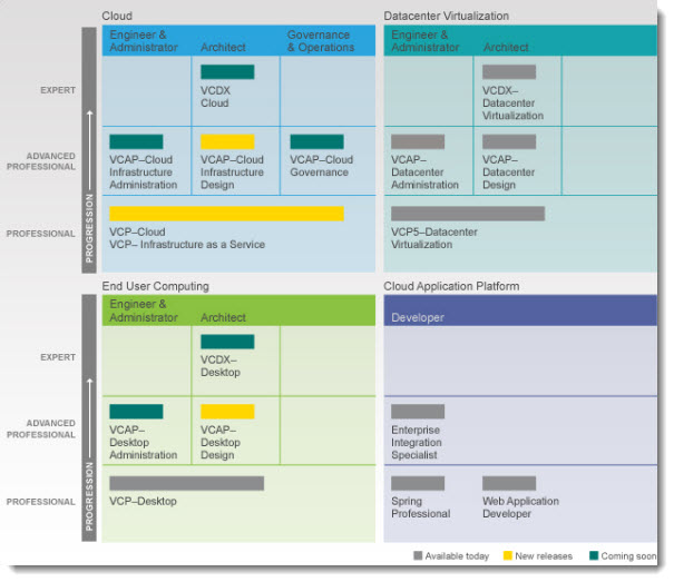 vmware certification roadmap New VMware Certification Roadmap