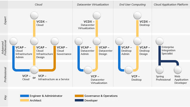 VCP-Cloud Certification Exam Released (VCPC510) | ESX Virtualization