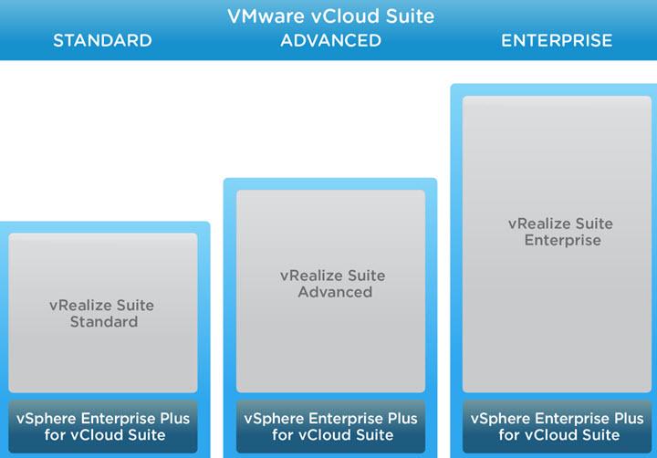 VMware vCloud Suite 7.0 licensing