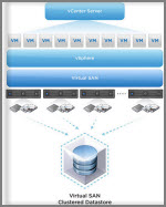 VMware VSAN Sessions and Discussion Groups