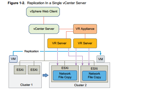 vSphere replication - architecture for single site