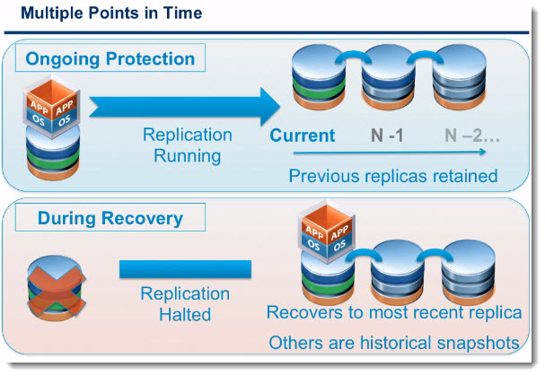 vmware machine replication