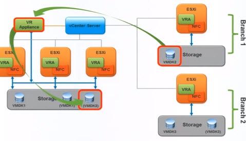 vSphere Replication 5.5