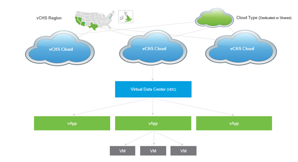 vRealize Air