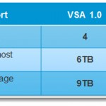 vSphere Storage Appliance (VSA) 5.1 new features and enhancements