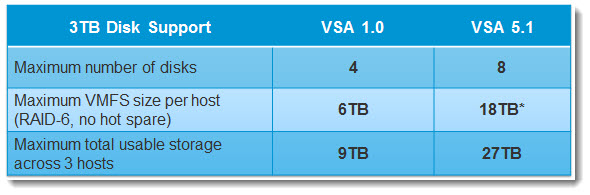 vSphere Storage Appliance - Increased Storage Capacity