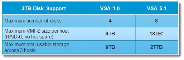 vSphere Storage Appliance - Increased Storage Capacity