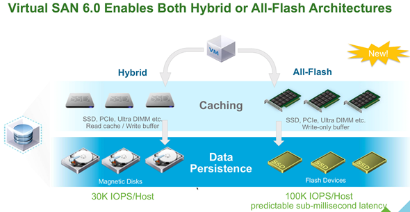 VMware VSAN Architecture can be All-Flash or Hybrid