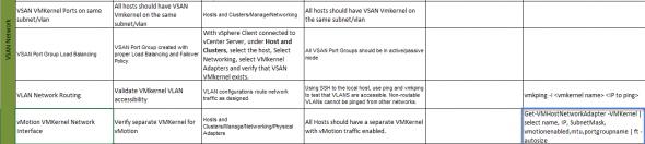 VSAN Checklist