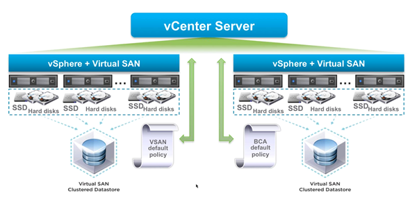vCenter can manage multiple vsan Datastores with different sets of requirements