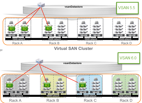 VSAN Failure Domain Compare