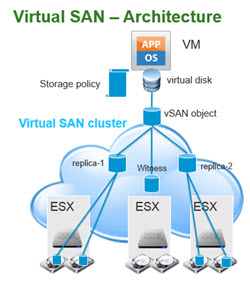 vsan horizon view VMware Horizon 6   Major evolution in architecture and tighter integration of suite components