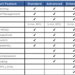 VMware VSAN 6.2 Licensing Guide
