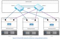 VSAN with switches en upling scenario