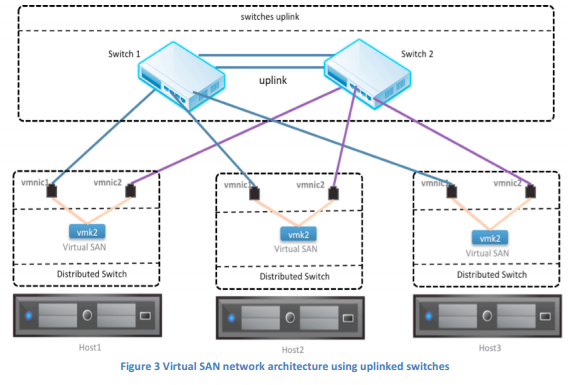 Vmware vsan for robo two node 10 gbe cross connect support for Vmware vsphere 6 architecture