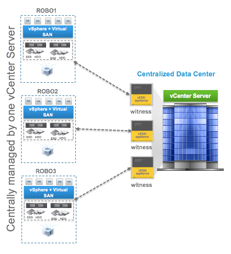 Vmware Vsan For Robo Two Node 10 Gbe Cross Connect Support