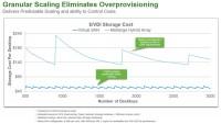 Granular Scaling Eliminates Overprovisioning