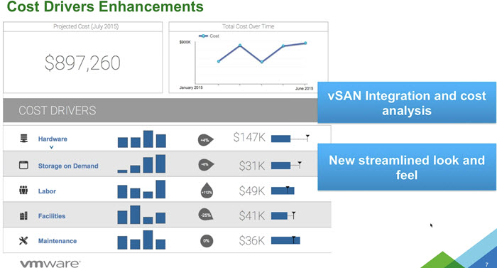 VSAN Integration costs