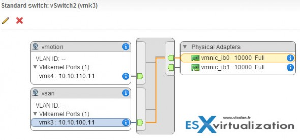 VSAN and VMOTION traffic on 10GB backend
