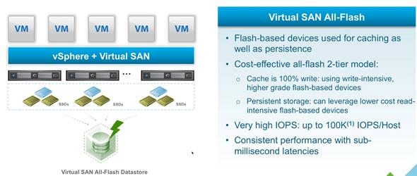 Vsphere 6 features vsan 6 0 technical details esx for Vmware vsphere 6 architecture