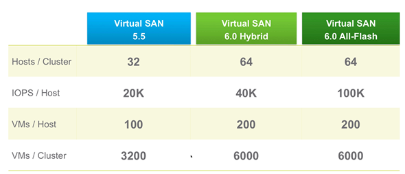 VMware vSphere 6 features - VSAN 6 full flash architecture