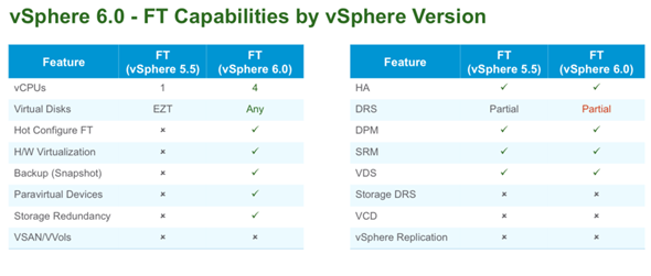 VMware vSphere 6 New features - Fault tolerance