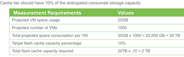 VMware VSAN 6 Architecture compare