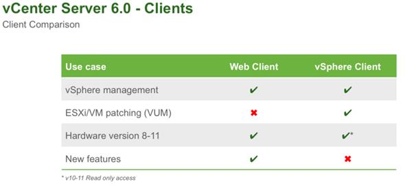 vSphere 6 details - vcenter server clients