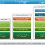 VMware vSphere Licensing Simplified