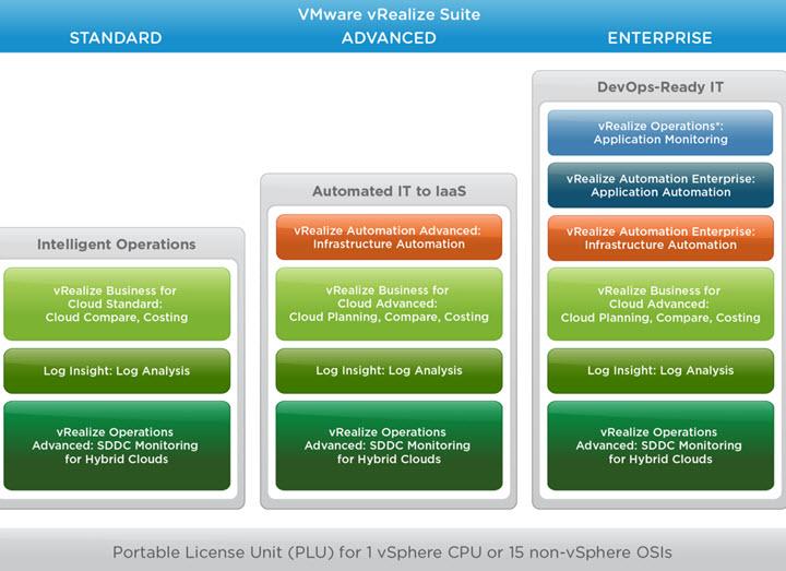 vRealize Suite 7.0 Licensing