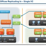 vSphere Replication 6.0 What's New?
