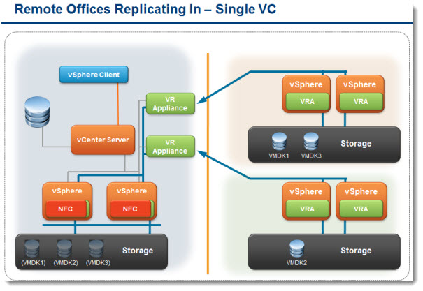 "vSphere Replication - schema for ""Replicating IN"" - with single vCenter server at the main site"