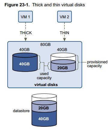 vsphere thin provissioned VMDK vs thick