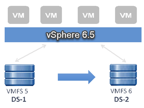 Migration of VMs from VMFS-5 to VMFS-6