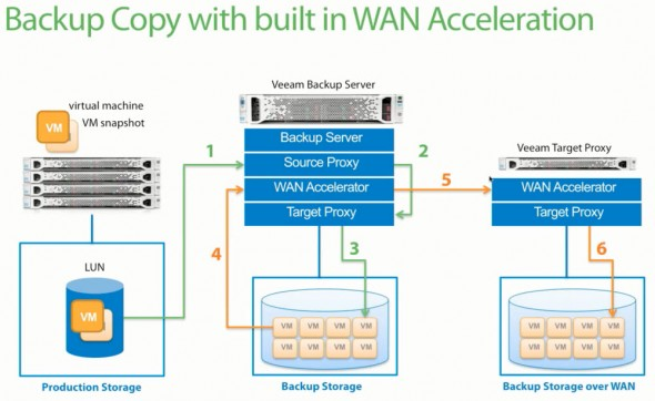 WAN Acceleration - Fourth role of Veeam Backup