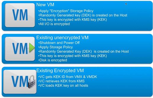 VMware vSphere 6.5 - VM encryption workflow